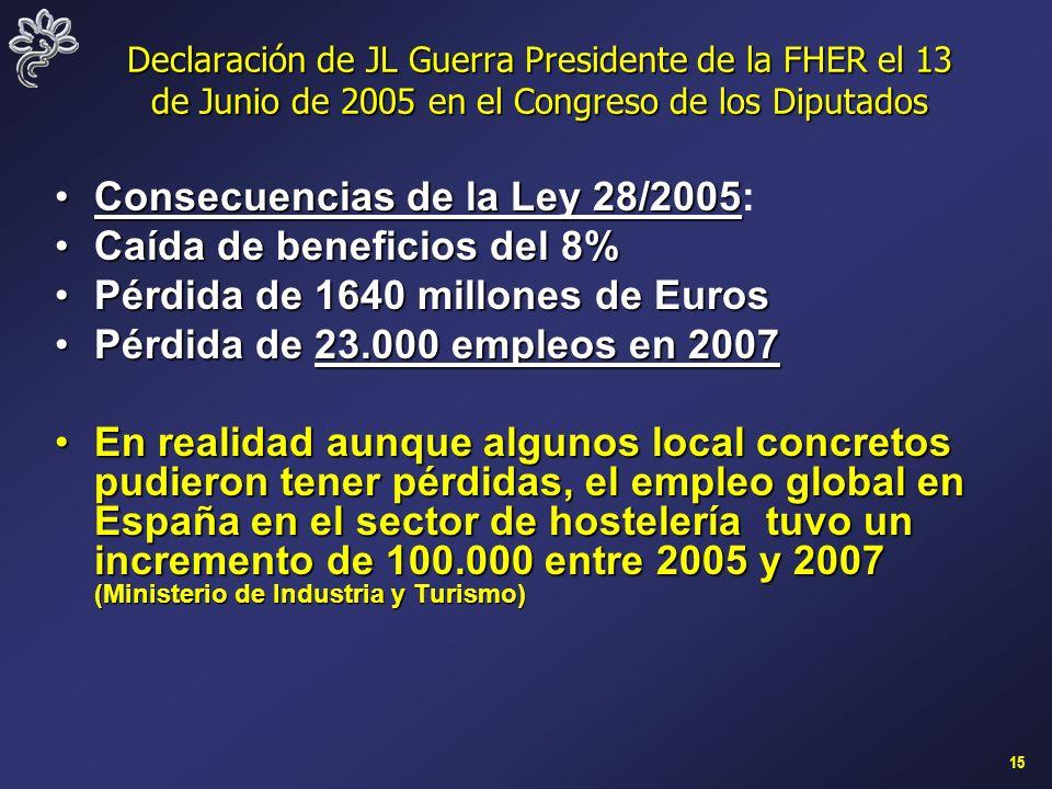 15 Declaración de JL Guerra Presidente de la FHER el 13 de Junio de 2005 en el Congreso de los Diputados Consecuencias de la Ley 28/2005Consecuencias de la Ley 28/2005: Caída de beneficios del 8%Caída de beneficios del 8% Pérdida de 1640 millones de EurosPérdida de 1640 millones de Euros Pérdida de 23.000 empleos en 2007Pérdida de 23.000 empleos en 2007 En realidad aunque algunos local concretos pudieron tener pérdidas, el empleo global en España en el sector de hostelería tuvo un incremento de 100.000 entre 2005 y 2007 (Ministerio de Industria y Turismo)En realidad aunque algunos local concretos pudieron tener pérdidas, el empleo global en España en el sector de hostelería tuvo un incremento de 100.000 entre 2005 y 2007 (Ministerio de Industria y Turismo)