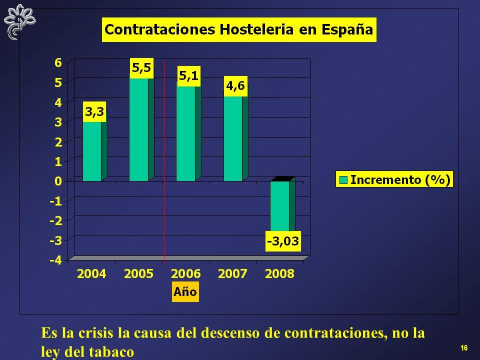 16 Es la crisis la causa del descenso de contrataciones, no la ley del tabaco