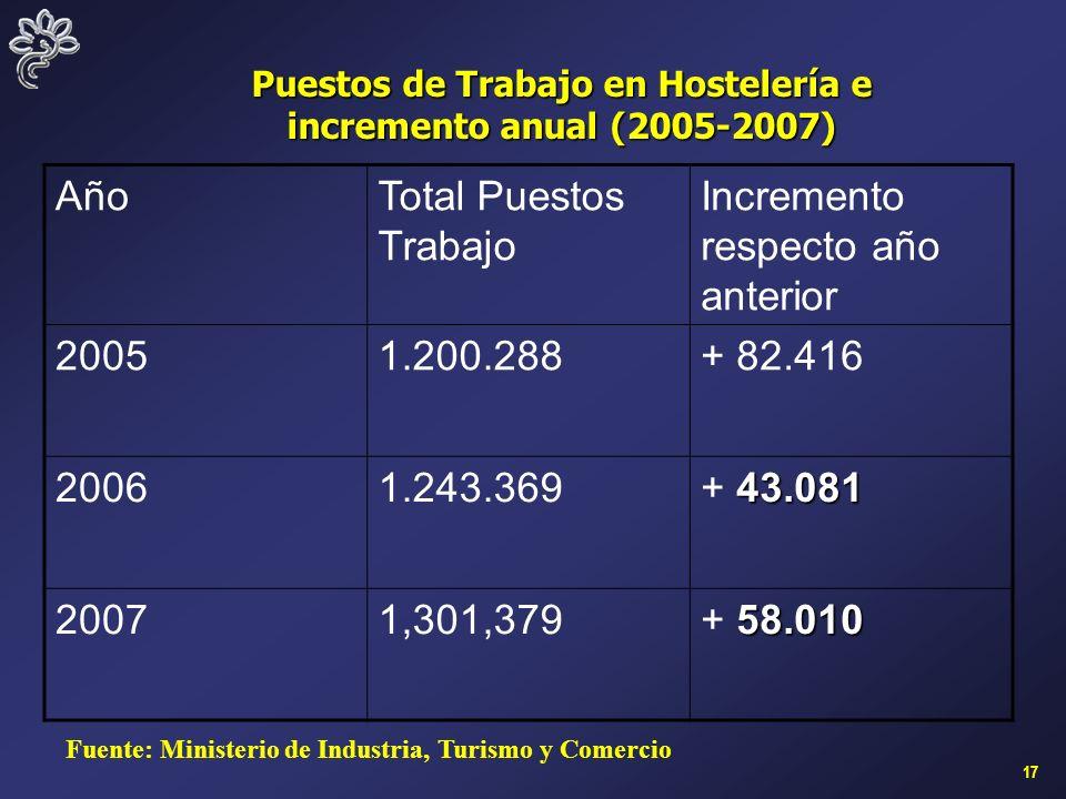 17 AñoTotal Puestos Trabajo Incremento respecto año anterior 20051.200.288+ 82.416 20061.243.369 43.081 + 43.081 20071,301,379 58.010 + 58.010 Puestos de Trabajo en Hostelería e incremento anual (2005-2007) Fuente: Ministerio de Industria, Turismo y Comercio