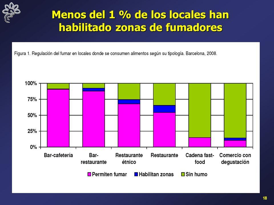 18 Menos del 1 % de los locales han habilitado zonas de fumadores