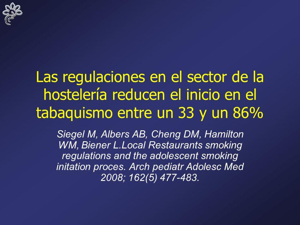 Las regulaciones en el sector de la hostelería reducen el inicio en el tabaquismo entre un 33 y un 86% Siegel M, Albers AB, Cheng DM, Hamilton WM, Biener L.Local Restaurants smoking regulations and the adolescent smoking initation proces.