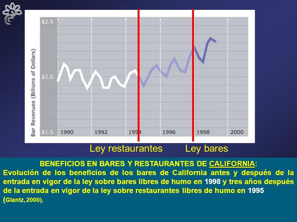3 CALIFORNIA BENEFICIOS EN BARES Y RESTAURANTES DE CALIFORNIA: Evolución de los beneficios de los bares de California antes y después de la entrada en vigor de la ley sobre bares libres de humo en 1998 y tres años después de la entrada en vigor de la ley sobre restaurantes libres de humo en 1995 ( Glantz, 2000).