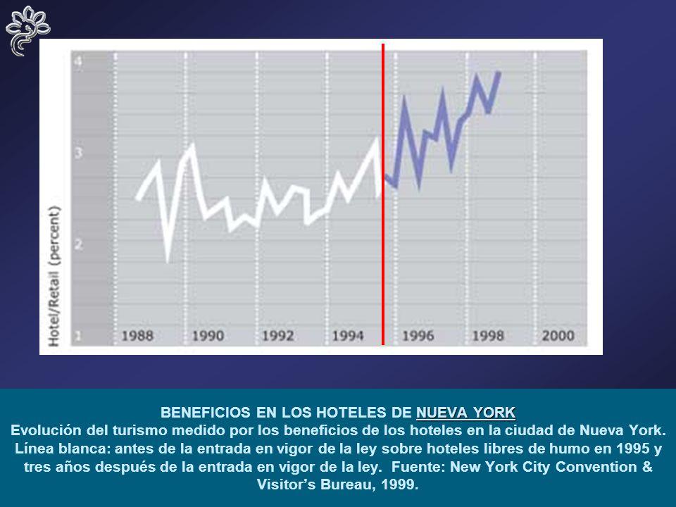 5 NUEVA YORK BENEFICIOS EN LOS HOTELES DE NUEVA YORK Evolución del turismo medido por los beneficios de los hoteles en la ciudad de Nueva York.