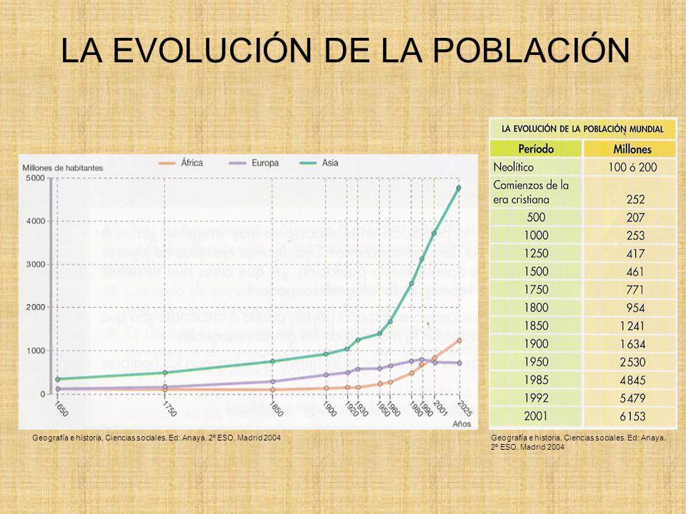 LA DISTRIBUCIÓN DE LA POBLACIÓN MUNDIAL La densidad de población es la relación que existe entre la población de un lugar y el espacio que ocupa Densidad de población = población total superficie