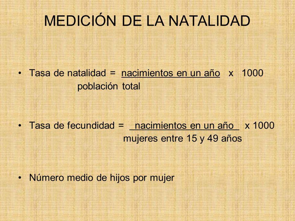 FACTORES DE LA NATALIDAD Económicos: nivel de ingresos.