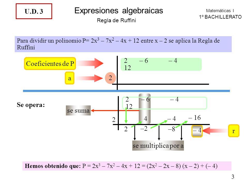 Matemáticas I 1º BACHILLERATO Expresiones algebraicas r se suma se multiplica por a Regla de Ruffini Para dividir un polinomio P= 2x 3 – 7x 2 – 4x + 12 entre x – 2 se aplica la Regla de Ruffini Coeficientes de P 2 – 6 – 4 12 a 2 Se opera: 2 – 6 – 4 12 2 2 4 –2 – 4 –8 – 16 – 4 Hemos obtenido que: P = 2x 3 – 7x 2 – 4x + 12 = (2x 2 – 2x – 8) (x – 2) + (– 4) 3 U.D.