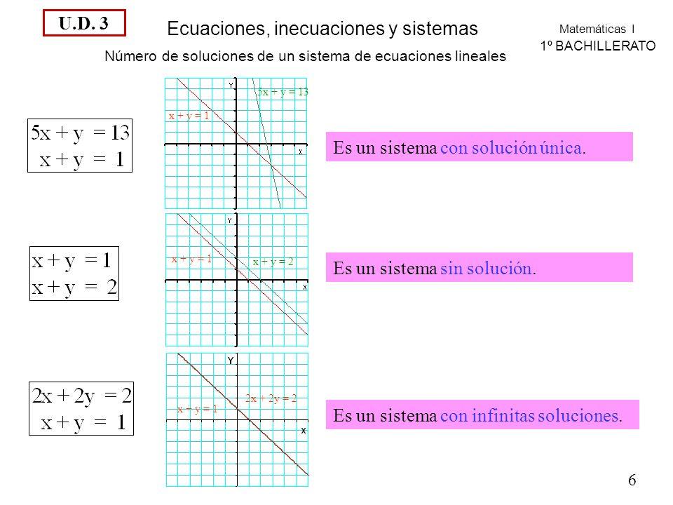 Matemáticas I 1º BACHILLERATO Ecuaciones, inecuaciones y sistemas Número de soluciones de un sistema de ecuaciones lineales Es un sistema con solución única.