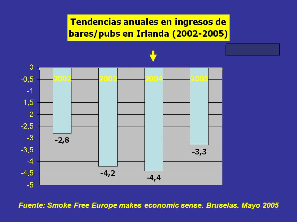 Fuente: Smoke Free Europe makes economic sense. Bruselas. Mayo 2005