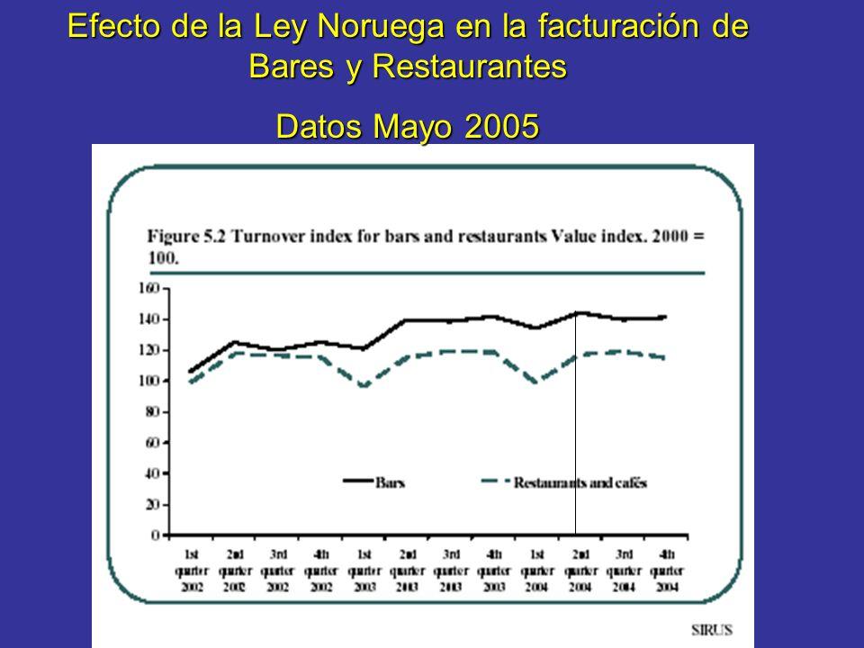 Efecto de la Ley Noruega en la facturación de Bares y Restaurantes Datos Mayo 2005