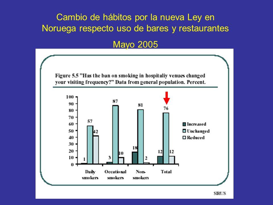 Cambio de hábitos por la nueva Ley en Noruega respecto uso de bares y restaurantes Mayo 2005