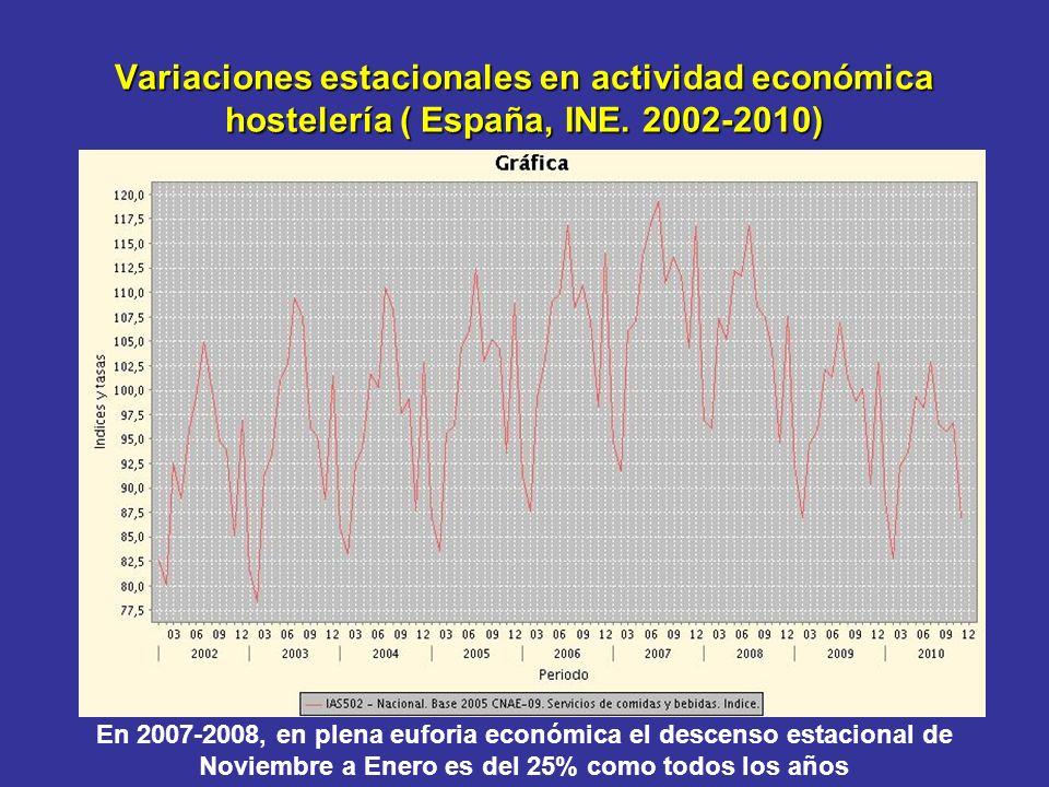 Variaciones estacionales en actividad económica hostelería ( España, INE.