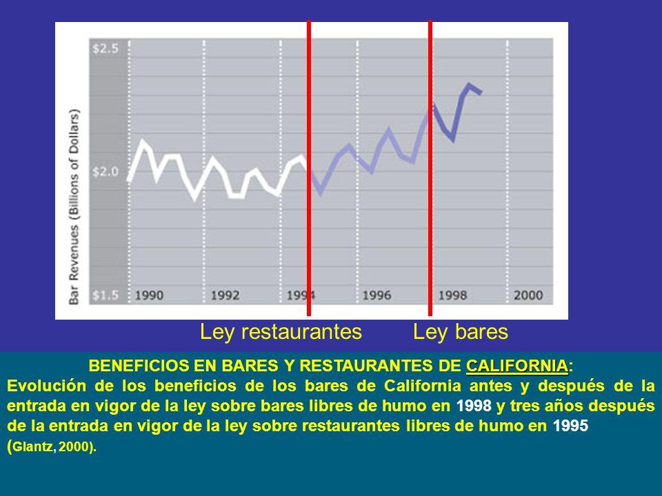 CALIFORNIA BENEFICIOS EN BARES Y RESTAURANTES DE CALIFORNIA: Evolución de los beneficios de los bares de California antes y después de la entrada en vigor de la ley sobre bares libres de humo en 1998 y tres años después de la entrada en vigor de la ley sobre restaurantes libres de humo en 1995 ( Glantz, 2000).