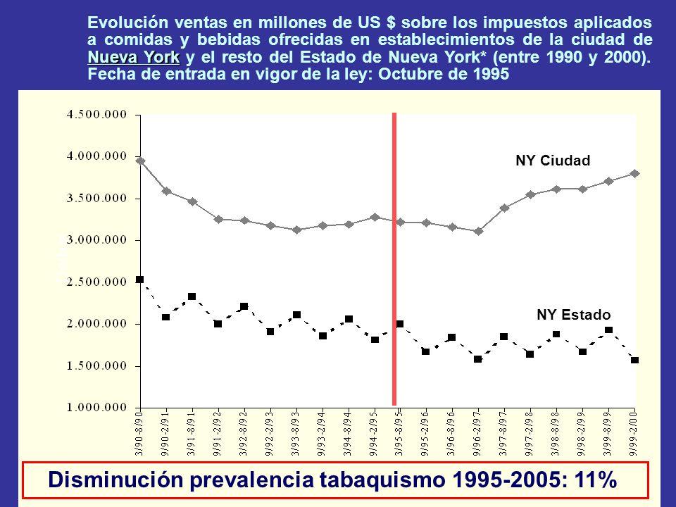 Nueva York Evolución ventas en millones de US $ sobre los impuestos aplicados a comidas y bebidas ofrecidas en establecimientos de la ciudad de Nueva York y el resto del Estado de Nueva York* (entre 1990 y 2000).