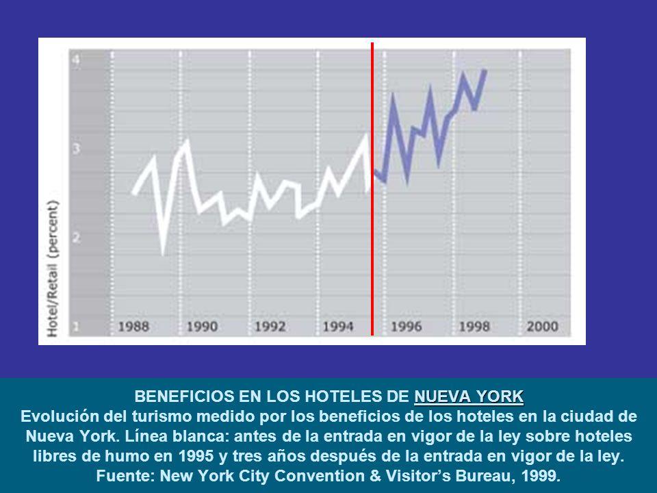 NUEVA YORK BENEFICIOS EN LOS HOTELES DE NUEVA YORK Evolución del turismo medido por los beneficios de los hoteles en la ciudad de Nueva York.