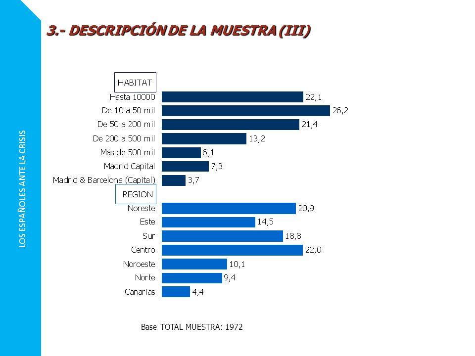 LOS ESPAÑOLES ANTE LA CRISIS 3.- DESCRIPCIÓN DE LA MUESTRA (III) Base TOTAL MUESTRA: 1972