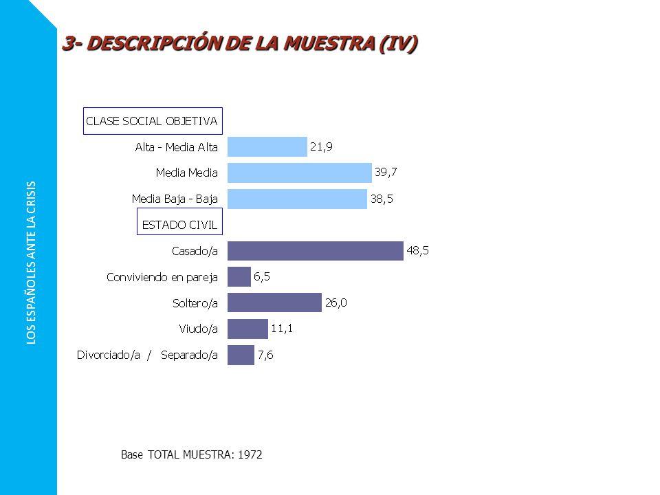 LOS ESPAÑOLES ANTE LA CRISIS 3- DESCRIPCIÓN DE LA MUESTRA (IV) Base TOTAL MUESTRA: 1972