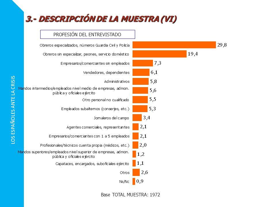 LOS ESPAÑOLES ANTE LA CRISIS 3.- DESCRIPCIÓN DE LA MUESTRA (VI) PROFESIÓN DEL ENTREVISTADO Base TOTAL MUESTRA: 1972