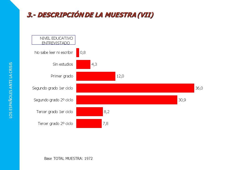 LOS ESPAÑOLES ANTE LA CRISIS 3.- DESCRIPCIÓN DE LA MUESTRA (VII) Base TOTAL MUESTRA: 1972