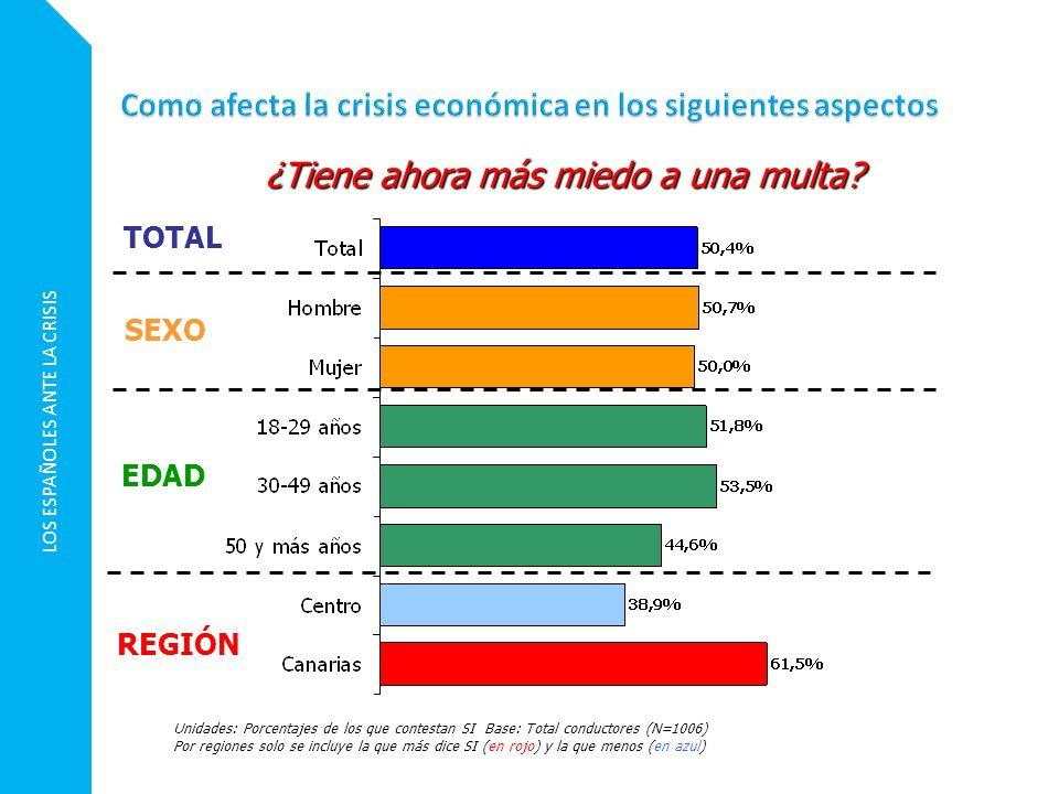Unidades: Porcentajes de los que contestan SI Base: Total conductores (N=1006) Por regiones solo se incluye la que más dice SI (en rojo) y la que meno