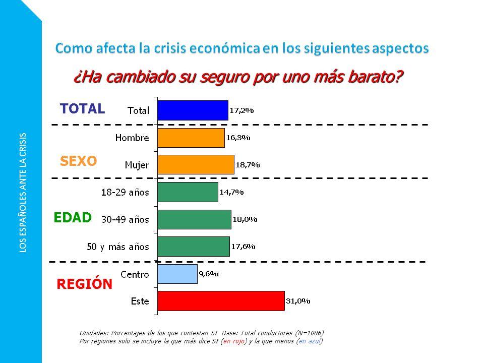 LOS ESPAÑOLES ANTE LA CRISIS Unidades: Porcentajes de los que contestan SI Base: Total conductores (N=1006) Por regiones solo se incluye la que más di