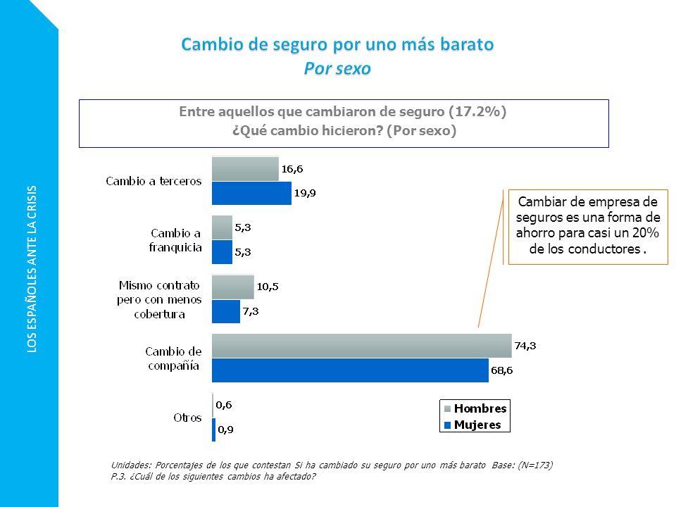 LOS ESPAÑOLES ANTE LA CRISIS Unidades: Porcentajes de los que contestan Si ha cambiado su seguro por uno más barato Base: (N=173) P.3. ¿Cuál de los si