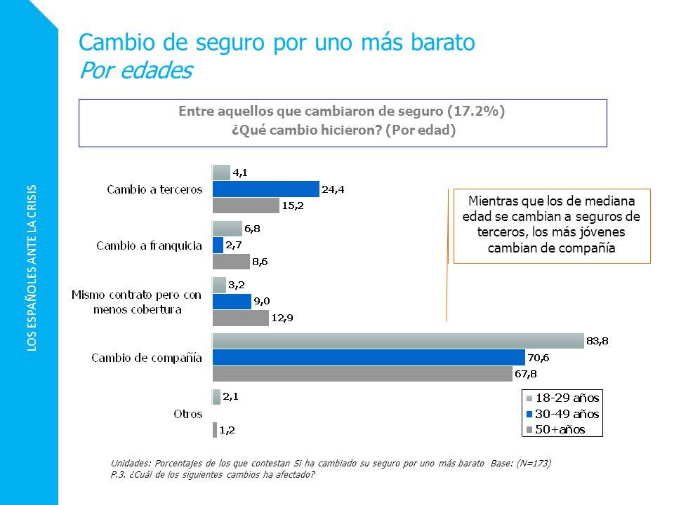 LOS ESPAÑOLES ANTE LA CRISIS Cambio de seguro por uno más barato Por edades Unidades: Porcentajes de los que contestan Si ha cambiado su seguro por un