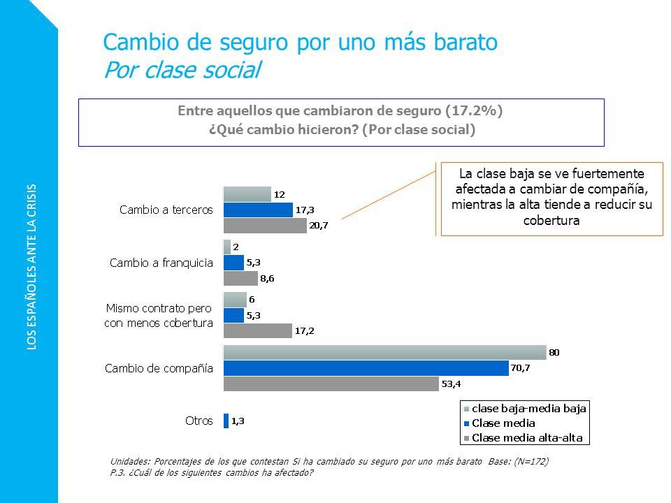 LOS ESPAÑOLES ANTE LA CRISIS Unidades: Porcentajes de los que contestan Si ha cambiado su seguro por uno más barato Base: (N=172) P.3. ¿Cuál de los si