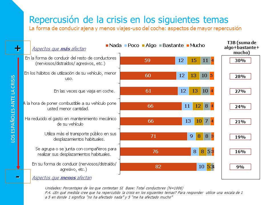 LOS ESPAÑOLES ANTE LA CRISIS Unidades: Porcentajes de los que contestan SI Base: Total conductores (N=1006) P.4. ¿En qué medida cree que ha repercutid