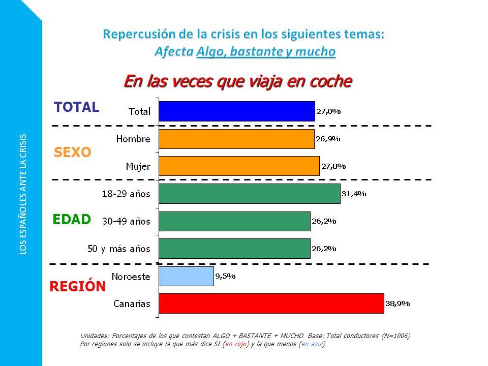 LOS ESPAÑOLES ANTE LA CRISIS Unidades: Porcentajes de los que contestan ALGO + BASTANTE + MUCHO Base: Total conductores (N=1006) Por regiones solo se