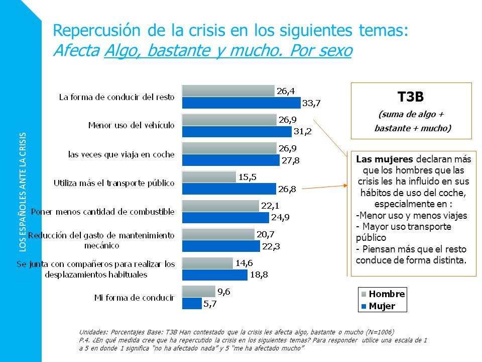 Repercusión de la crisis en los siguientes temas: Afecta Algo, bastante y mucho. Por sexo Unidades: Porcentajes Base: T3B Han contestado que la crisis
