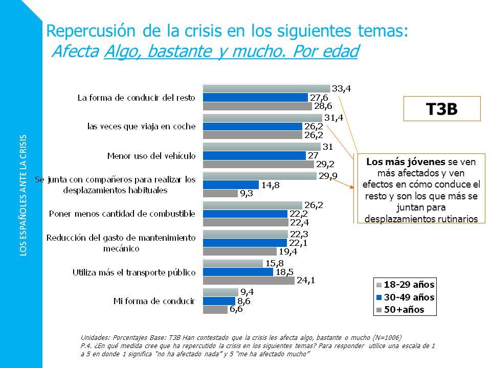 LOS ESPAÑOLES ANTE LA CRISIS Repercusión de la crisis en los siguientes temas: Afecta Algo, bastante y mucho. Por edad Unidades: Porcentajes Base: T3B