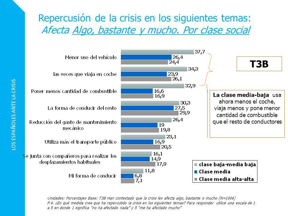 LOS ESPAÑOLES ANTE LA CRISIS Repercusión de la crisis en los siguientes temas: Afecta Algo, bastante y mucho. Por clase social Unidades: Porcentajes B
