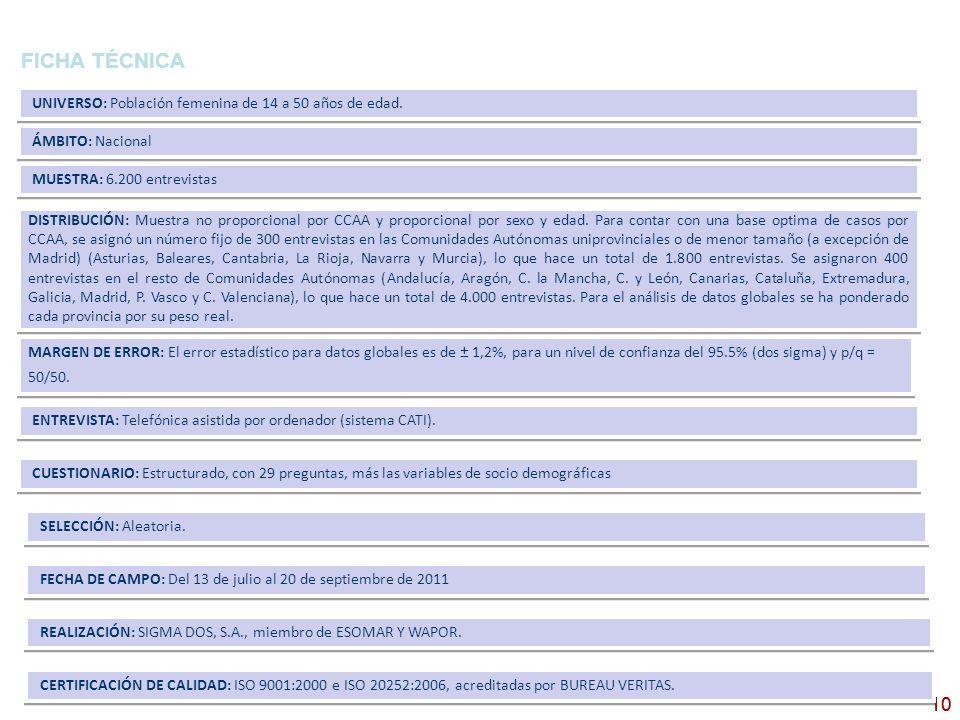 10 FICHA TÉCNICA 10 CERTIFICACIÓN DE CALIDAD: ISO 9001:2000 e ISO 20252:2006, acreditadas por BUREAU VERITAS. REALIZACIÓN: SIGMA DOS, S.A., miembro de