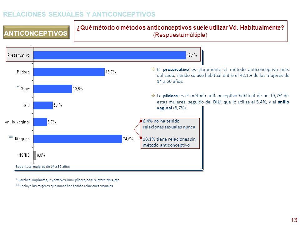 13 6,4% no ha tenido relaciones sexuales nunca 18,1% tiene relaciones sin método anticonceptivo ¿Qué método o métodos anticonceptivos suele utilizar V
