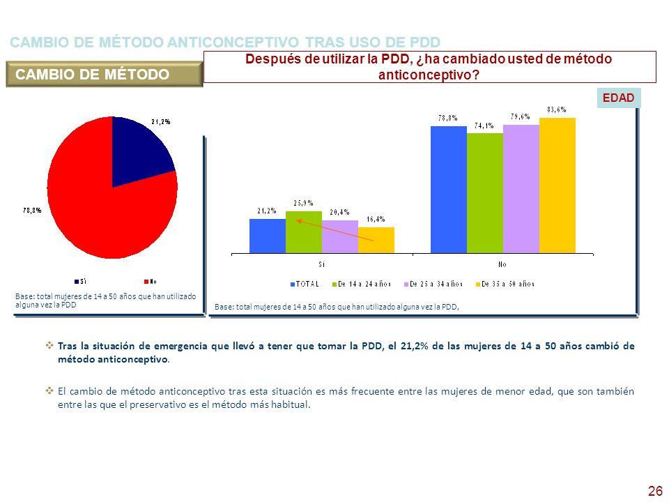 26 CAMBIO DE MÉTODO ANTICONCEPTIVO TRAS USO DE PDD Base: total mujeres de 14 a 50 años que han utilizado alguna vez la PDD Después de utilizar la PDD,