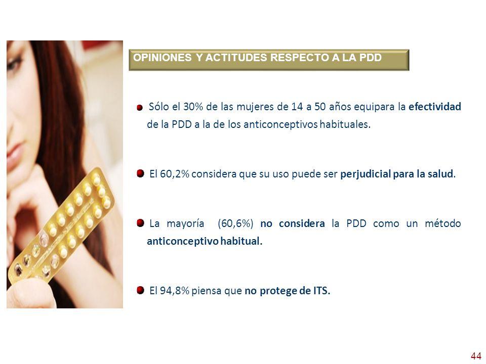44 OPINIONES Y ACTITUDES RESPECTO A LA PDD Sólo el 30% de las mujeres de 14 a 50 años equipara la efectividad de la PDD a la de los anticonceptivos ha