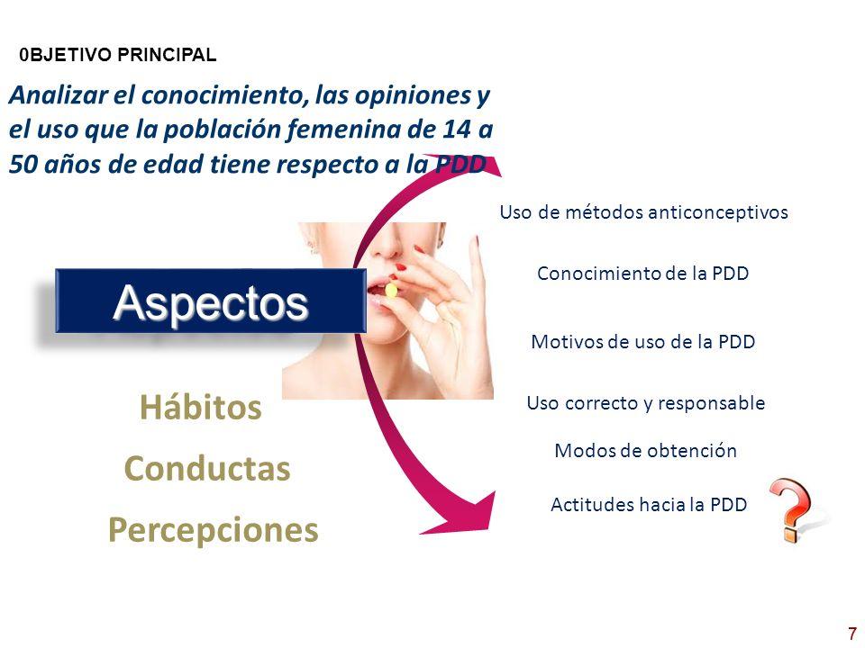 7 Hábitos AspectosAspectos Uso de métodos anticonceptivos Conocimiento de la PDD Conductas 0BJETIVO PRINCIPAL Motivos de uso de la PDD Uso correcto y