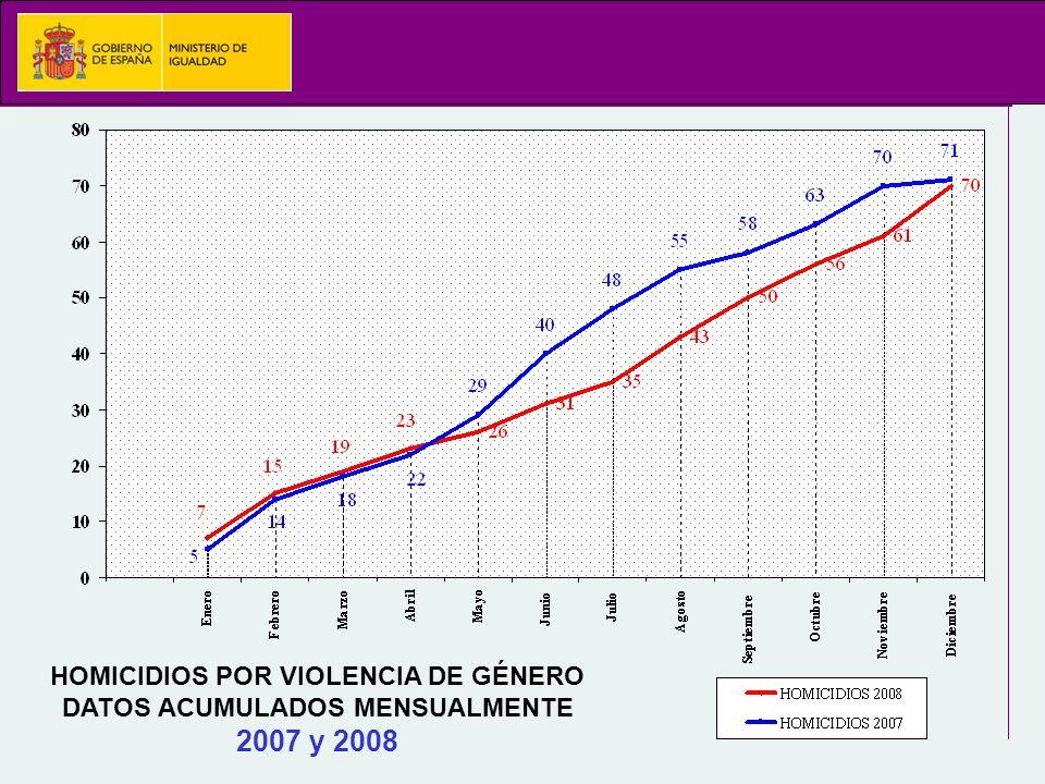 HOMICIDIOS POR VIOLENCIA DE GÉNERO DATOS ACUMULADOS MENSUALMENTE 2007 y 2008
