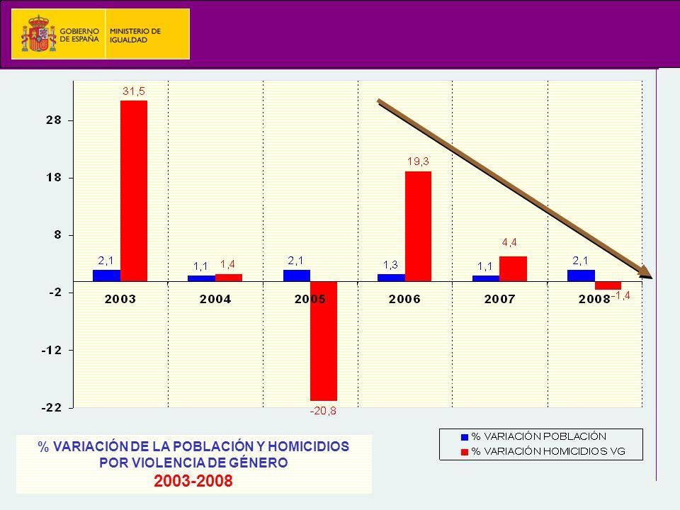 % VARIACIÓN DE LA POBLACIÓN Y HOMICIDIOS POR VIOLENCIA DE GÉNERO 2003-2008