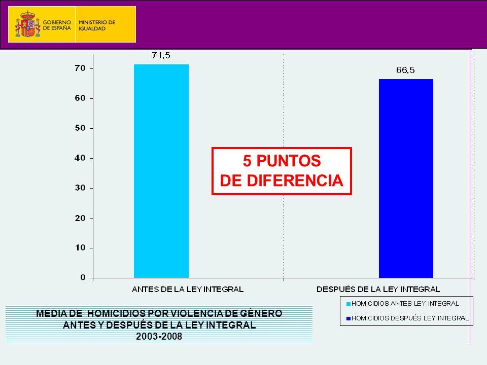 MEDIA DE HOMICIDIOS POR VIOLENCIA DE GÉNERO ANTES Y DESPUÉS DE LA LEY INTEGRAL 2003-2008 5 PUNTOS DE DIFERENCIA