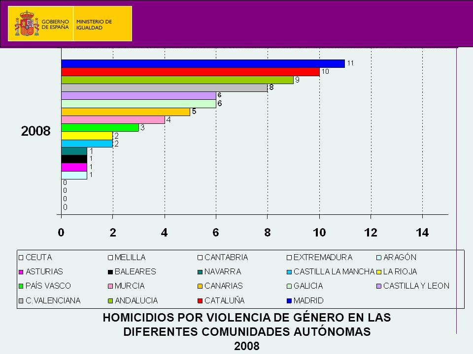 HOMICIDIOS POR VIOLENCIA DE GÉNERO EN LAS DIFERENTES COMUNIDADES AUTÓNOMAS 2008