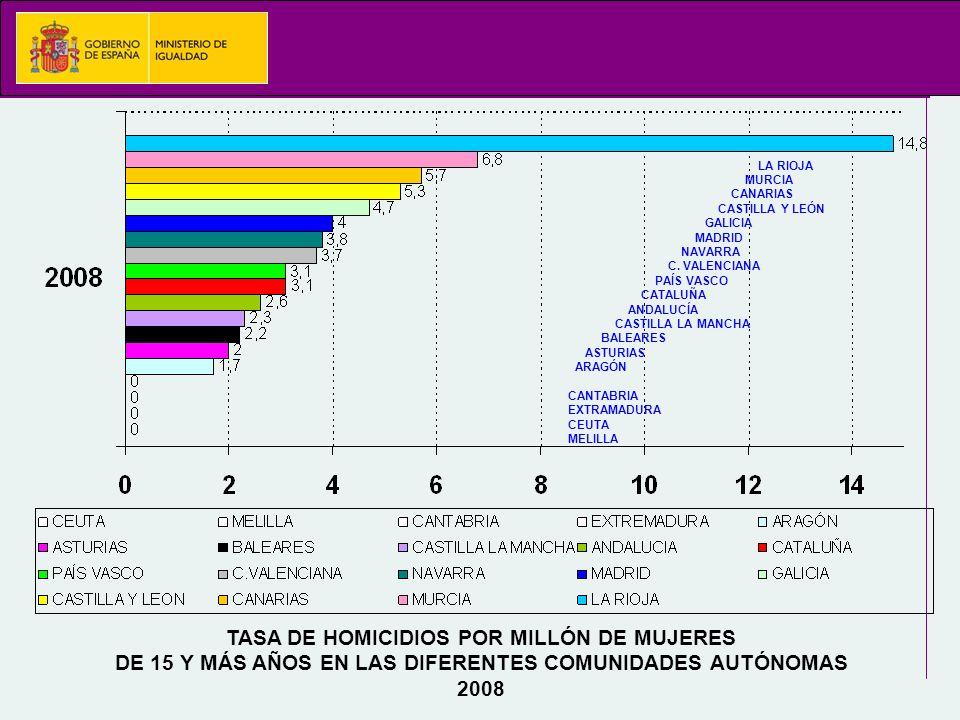 TASA DE HOMICIDIOS POR MILLÓN DE MUJERES DE 15 Y MÁS AÑOS EN LAS DIFERENTES COMUNIDADES AUTÓNOMAS 2008 LA RIOJA MURCIA CANARIAS CASTILLA Y LEÓN GALICIA MADRID NAVARRA C.