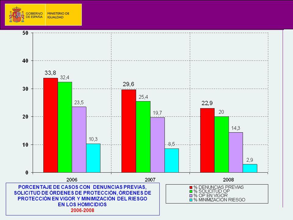 PORCENTAJE DE CASOS CON DENUNCIAS PREVIAS, SOLICITUD DE ÓRDENES DE PROTECCIÓN, ÓRDENES DE PROTECCIÓN EN VIGOR Y MINIMIZACIÓN DEL RIESGO EN LOS HOMICIDIOS 2006-2008
