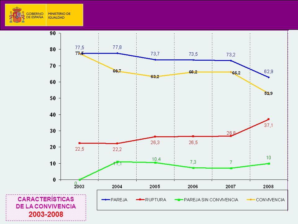 CARACTERÍSTICAS DE LA CONVIVENCIA 2003-2008