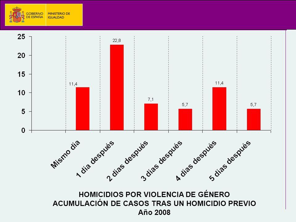 HOMICIDIOS POR VIOLENCIA DE GÉNERO ACUMULACIÓN DE CASOS TRAS UN HOMICIDIO PREVIO Año 2008