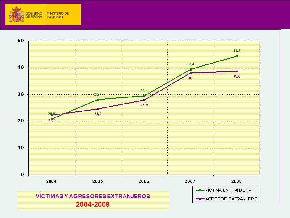 VÍCTIMAS Y AGRESORES EXTRANJEROS 2004-2008