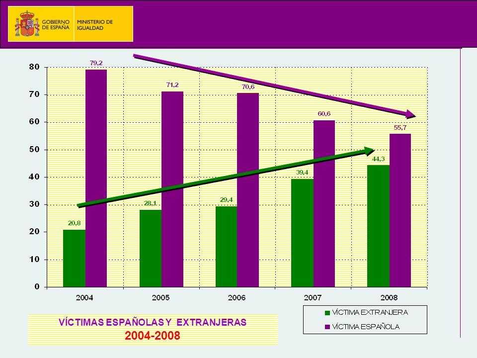VÍCTIMAS ESPAÑOLAS Y EXTRANJERAS 2004-2008