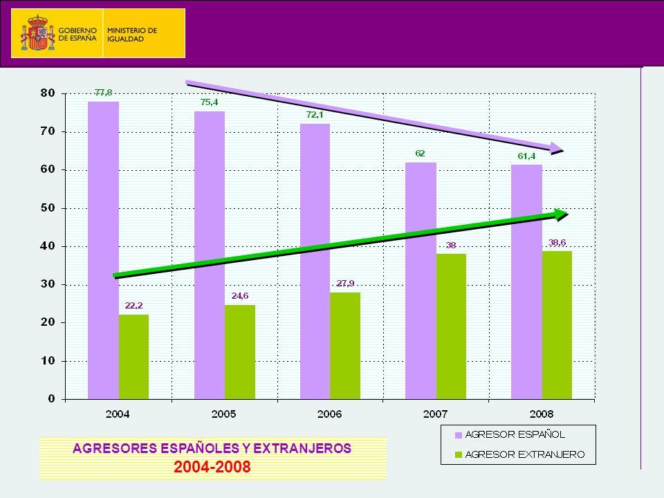 AGRESORES ESPAÑOLES Y EXTRANJEROS 2004-2008