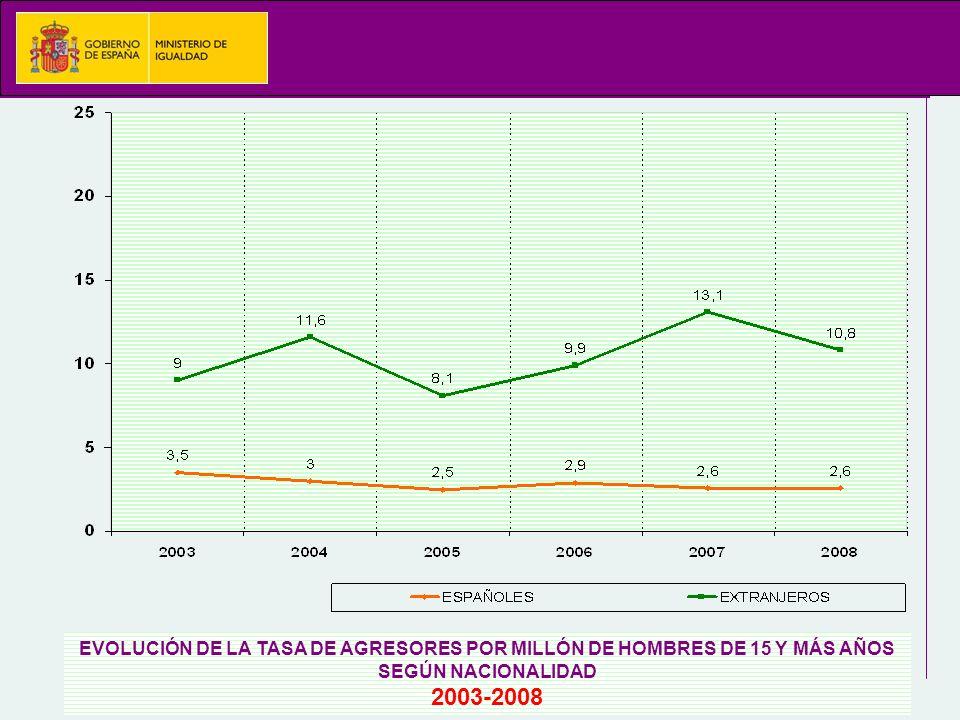 EVOLUCIÓN DE LA TASA DE AGRESORES POR MILLÓN DE HOMBRES DE 15 Y MÁS AÑOS SEGÚN NACIONALIDAD 2003-2008
