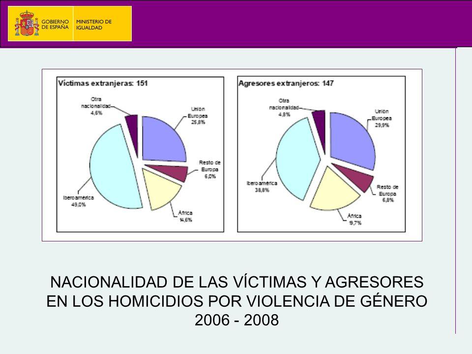 NACIONALIDAD DE LAS VÍCTIMAS Y AGRESORES EN LOS HOMICIDIOS POR VIOLENCIA DE GÉNERO 2006 - 2008